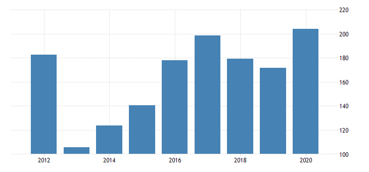 united states gross domestic product by industry private industries manufacturing durable goods manufacturing miscellaneous manufacturing for delaware fed data