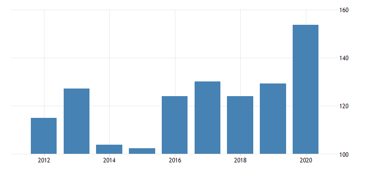 united states gross domestic product by industry private industries manufacturing durable goods manufacturing miscellaneous manufacturing for idaho fed data