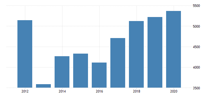 united states gross domestic product by industry private industries manufacturing durable goods manufacturing miscellaneous manufacturing for indiana fed data