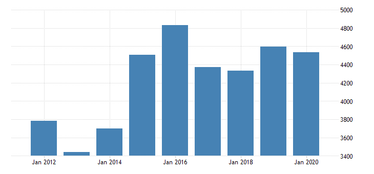 united states gross domestic product by industry private industries manufacturing durable goods manufacturing miscellaneous manufacturing for massachusetts fed data