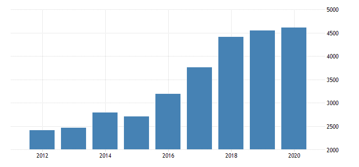united states gross domestic product by industry private industries manufacturing durable goods manufacturing miscellaneous manufacturing for michigan fed data