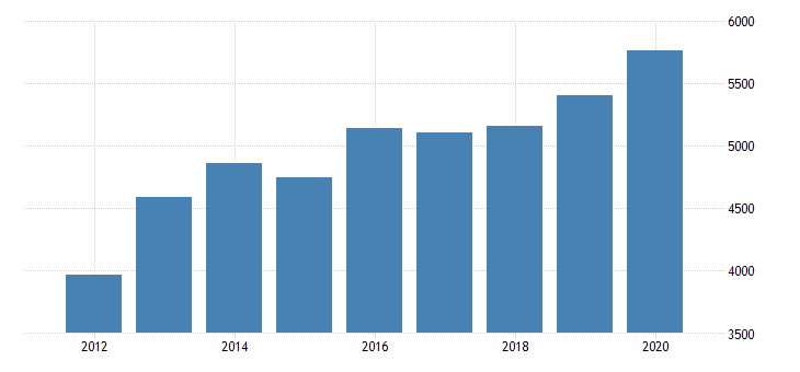 united states gross domestic product by industry private industries manufacturing durable goods manufacturing miscellaneous manufacturing for minnesota fed data