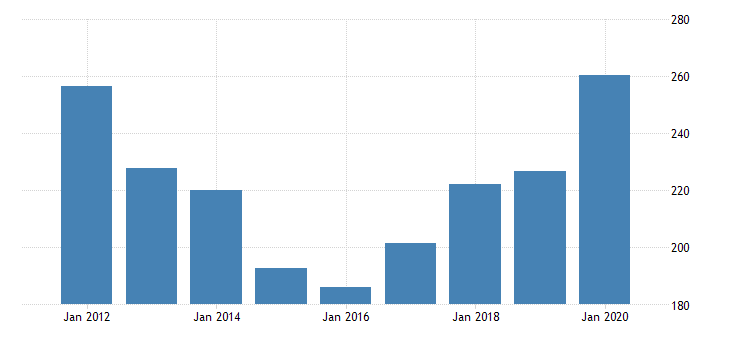 united states gross domestic product by industry private industries manufacturing durable goods manufacturing miscellaneous manufacturing for mississippi fed data