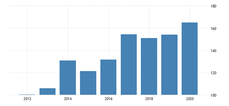 united states gross domestic product by industry private industries manufacturing durable goods manufacturing miscellaneous manufacturing for montana fed data