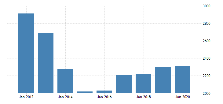 united states gross domestic product by industry private industries manufacturing durable goods manufacturing miscellaneous manufacturing for nevada fed data