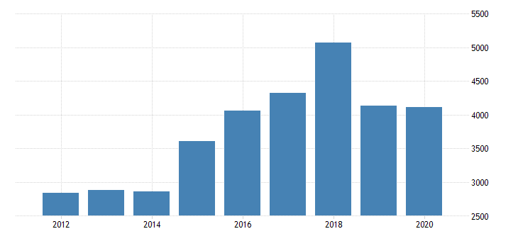 united states gross domestic product by industry private industries manufacturing durable goods manufacturing miscellaneous manufacturing for new jersey fed data