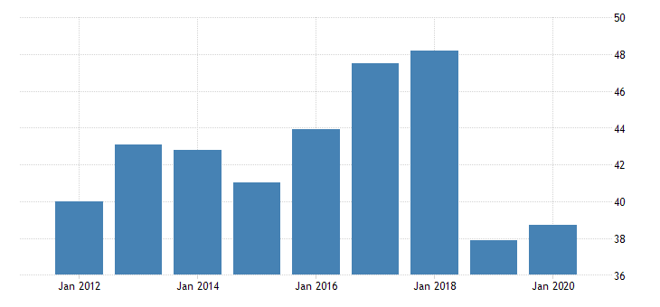 united states gross domestic product by industry private industries manufacturing durable goods manufacturing miscellaneous manufacturing for north dakota fed data