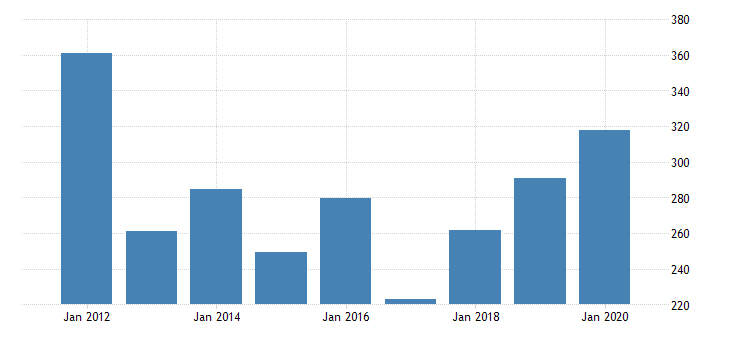 united states gross domestic product by industry private industries manufacturing durable goods manufacturing miscellaneous manufacturing for oklahoma fed data