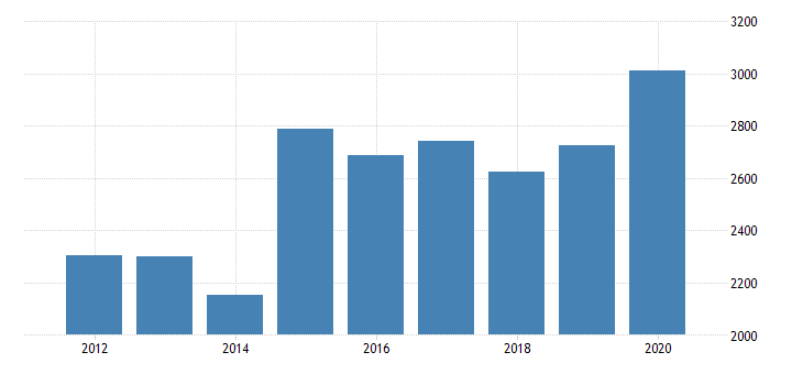 united states gross domestic product by industry private industries manufacturing durable goods manufacturing miscellaneous manufacturing for tennessee fed data