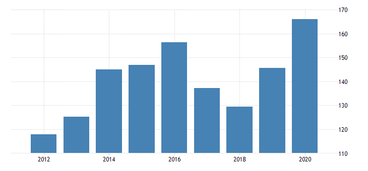 united states gross domestic product by industry private industries manufacturing durable goods manufacturing miscellaneous manufacturing for vermont fed data