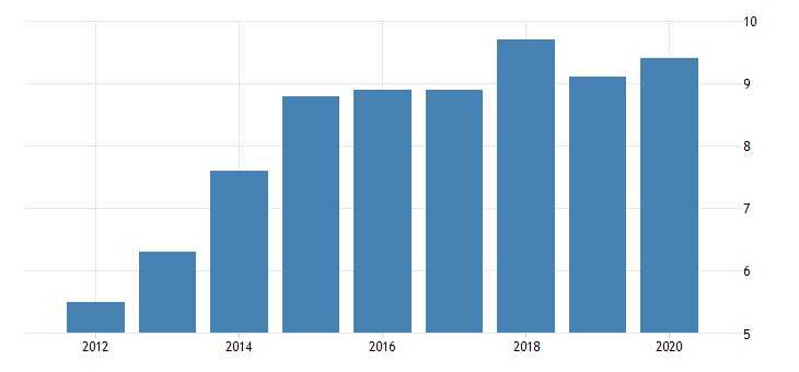 united states gross domestic product by industry private industries manufacturing durable goods manufacturing miscellaneous manufacturing for wyoming fed data