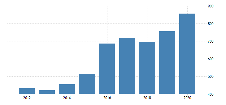 united states gross domestic product by industry private industries manufacturing durable goods manufacturing motor vehicles bodies and trailers and parts manufacturing for arizona fed data