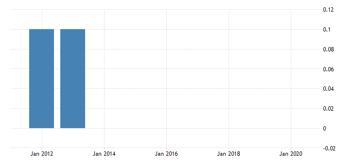 united states gross domestic product by industry private industries manufacturing durable goods manufacturing motor vehicles bodies and trailers and parts manufacturing for district of columbia fed data