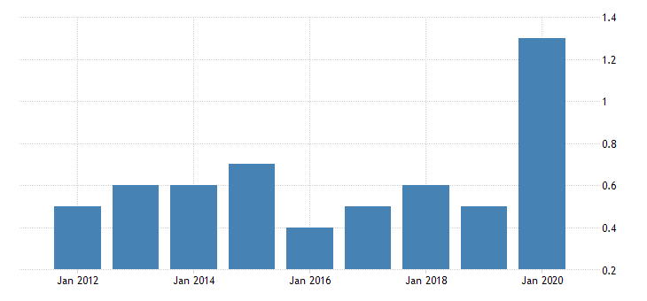 united states gross domestic product by industry private industries manufacturing durable goods manufacturing motor vehicles bodies and trailers and parts manufacturing for hawaii fed data