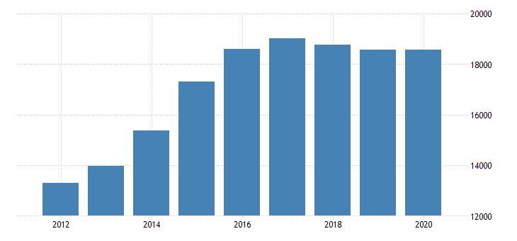 united states gross domestic product by industry private industries manufacturing durable goods manufacturing motor vehicles bodies and trailers and parts manufacturing for indiana fed data