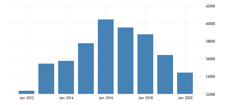 united states gross domestic product by industry private industries manufacturing durable goods manufacturing motor vehicles bodies and trailers and parts manufacturing for michigan fed data