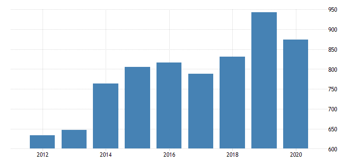 united states gross domestic product by industry private industries manufacturing durable goods manufacturing motor vehicles bodies and trailers and parts manufacturing for minnesota fed data