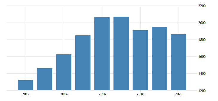 united states gross domestic product by industry private industries manufacturing durable goods manufacturing motor vehicles bodies and trailers and parts manufacturing for mississippi fed data