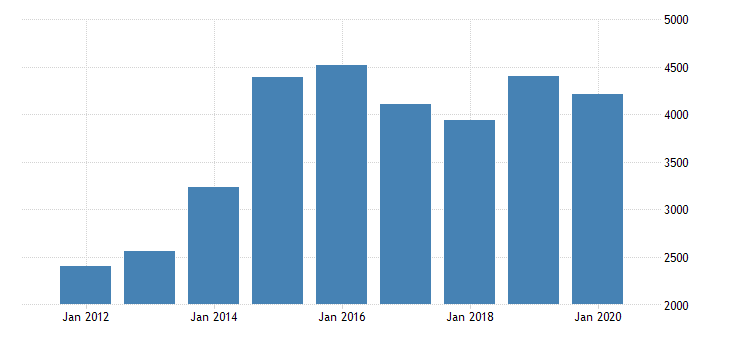 united states gross domestic product by industry private industries manufacturing durable goods manufacturing motor vehicles bodies and trailers and parts manufacturing for missouri fed data