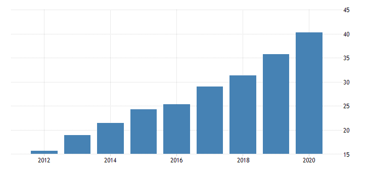 united states gross domestic product by industry private industries manufacturing durable goods manufacturing motor vehicles bodies and trailers and parts manufacturing for montana fed data