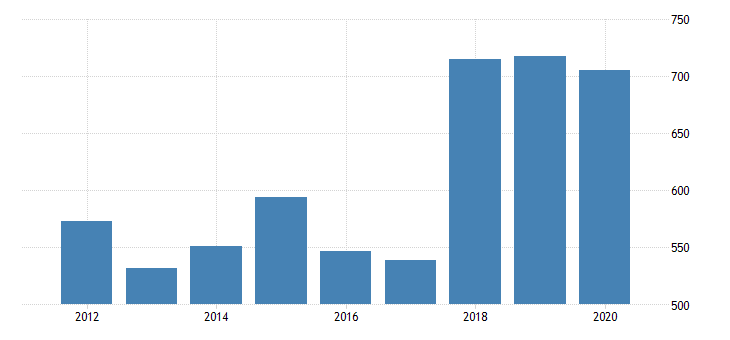 united states gross domestic product by industry private industries manufacturing durable goods manufacturing motor vehicles bodies and trailers and parts manufacturing for nebraska fed data