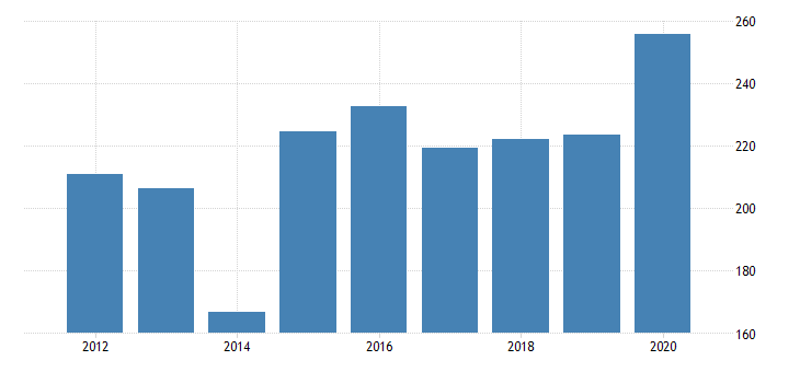 united states gross domestic product by industry private industries manufacturing durable goods manufacturing motor vehicles bodies and trailers and parts manufacturing for new jersey fed data