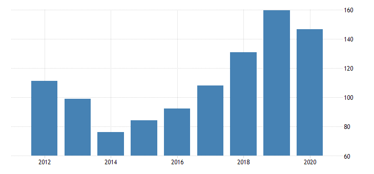 united states gross domestic product by industry private industries manufacturing durable goods manufacturing motor vehicles bodies and trailers and parts manufacturing for north dakota fed data