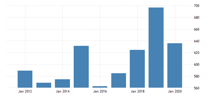 united states gross domestic product by industry private industries manufacturing durable goods manufacturing motor vehicles bodies and trailers and parts manufacturing for oregon fed data