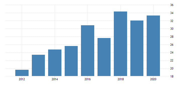 united states gross domestic product by industry private industries manufacturing durable goods manufacturing motor vehicles bodies and trailers and parts manufacturing for rhode island fed data