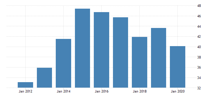 united states gross domestic product by industry private industries manufacturing durable goods manufacturing motor vehicles bodies and trailers and parts manufacturing for vermont fed data