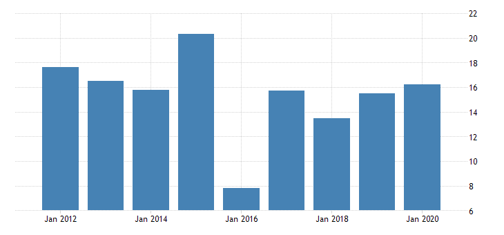 united states gross domestic product by industry private industries manufacturing durable goods manufacturing motor vehicles bodies and trailers and parts manufacturing for wyoming fed data