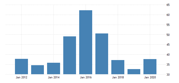 united states gross domestic product by industry private industries manufacturing durable goods manufacturing nonmetallic mineral products manufacturing for alaska fed data