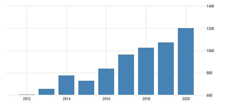 united states gross domestic product by industry private industries manufacturing durable goods manufacturing nonmetallic mineral products manufacturing for arizona fed data