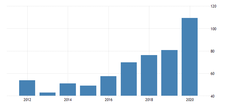 united states gross domestic product by industry private industries manufacturing durable goods manufacturing nonmetallic mineral products manufacturing for delaware fed data