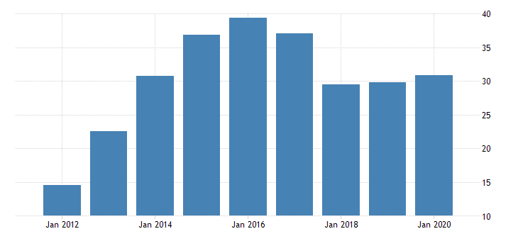 united states gross domestic product by industry private industries manufacturing durable goods manufacturing nonmetallic mineral products manufacturing for district of columbia fed data