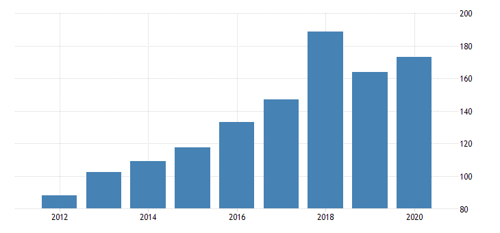 united states gross domestic product by industry private industries manufacturing durable goods manufacturing nonmetallic mineral products manufacturing for idaho fed data
