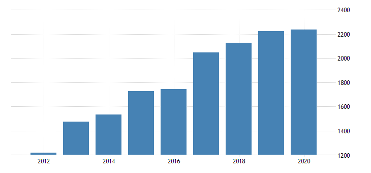 united states gross domestic product by industry private industries manufacturing durable goods manufacturing nonmetallic mineral products manufacturing for indiana fed data