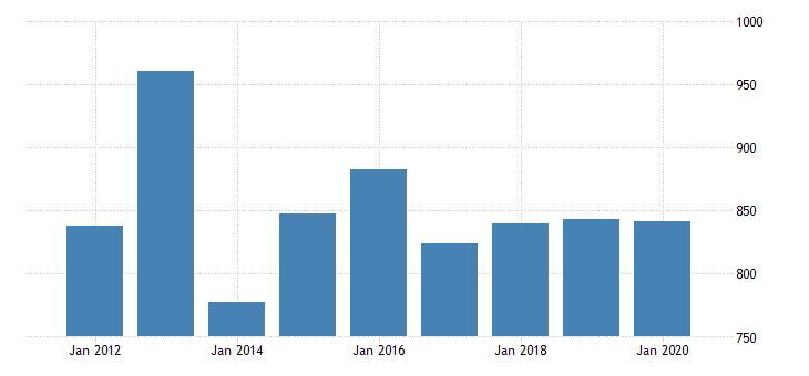 united states gross domestic product by industry private industries manufacturing durable goods manufacturing nonmetallic mineral products manufacturing for massachusetts fed data