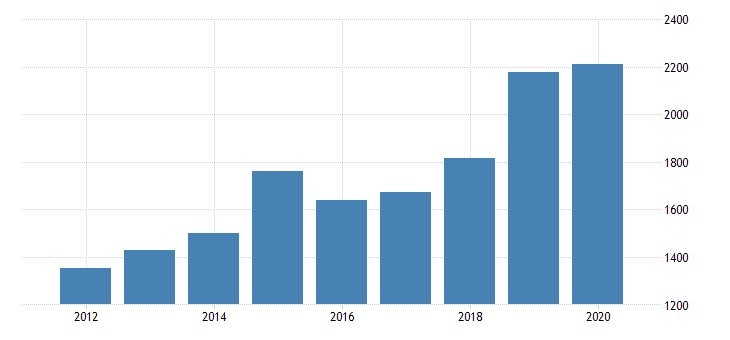 united states gross domestic product by industry private industries manufacturing durable goods manufacturing nonmetallic mineral products manufacturing for michigan fed data