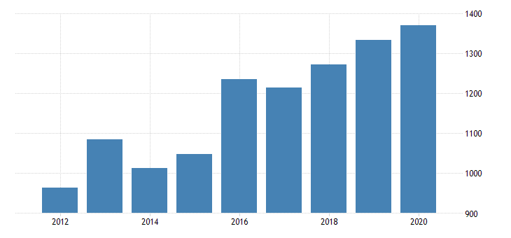united states gross domestic product by industry private industries manufacturing durable goods manufacturing nonmetallic mineral products manufacturing for minnesota fed data