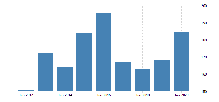 united states gross domestic product by industry private industries manufacturing durable goods manufacturing nonmetallic mineral products manufacturing for montana fed data