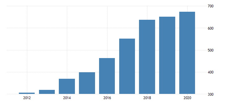 united states gross domestic product by industry private industries manufacturing durable goods manufacturing nonmetallic mineral products manufacturing for nevada fed data