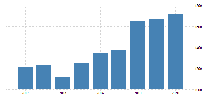 united states gross domestic product by industry private industries manufacturing durable goods manufacturing nonmetallic mineral products manufacturing for new jersey fed data