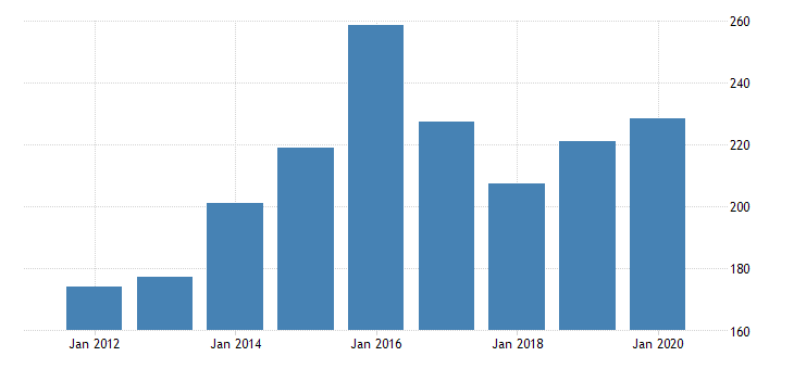 united states gross domestic product by industry private industries manufacturing durable goods manufacturing nonmetallic mineral products manufacturing for new mexico fed data