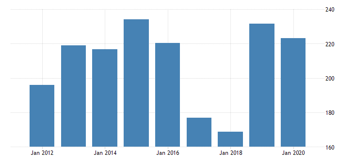 united states gross domestic product by industry private industries manufacturing durable goods manufacturing nonmetallic mineral products manufacturing for north dakota fed data