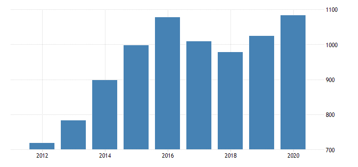 united states gross domestic product by industry private industries manufacturing durable goods manufacturing nonmetallic mineral products manufacturing for oklahoma fed data