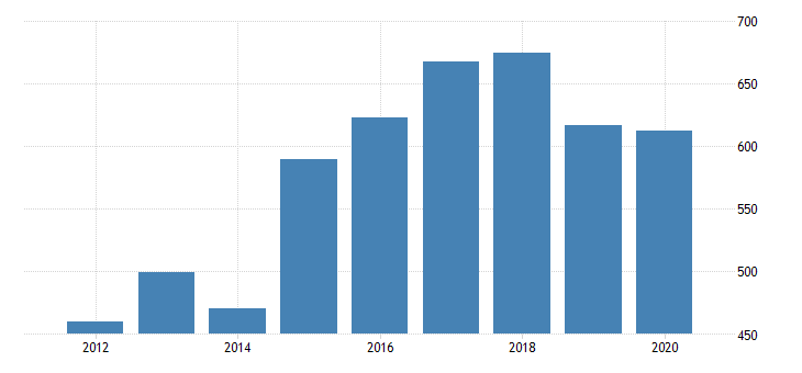 united states gross domestic product by industry private industries manufacturing durable goods manufacturing nonmetallic mineral products manufacturing for oregon fed data