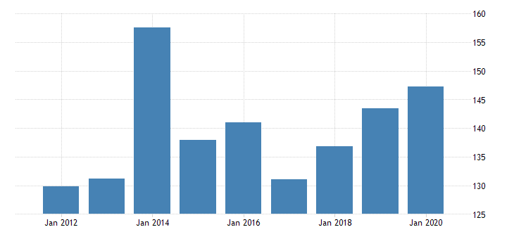united states gross domestic product by industry private industries manufacturing durable goods manufacturing nonmetallic mineral products manufacturing for vermont fed data