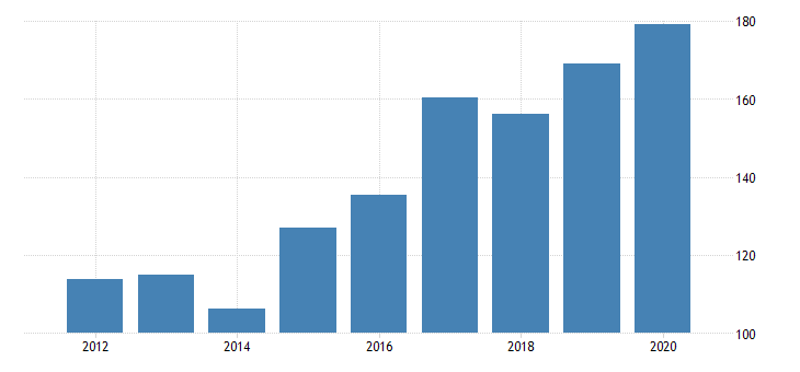 united states gross domestic product by industry private industries manufacturing durable goods manufacturing nonmetallic mineral products manufacturing for wyoming fed data