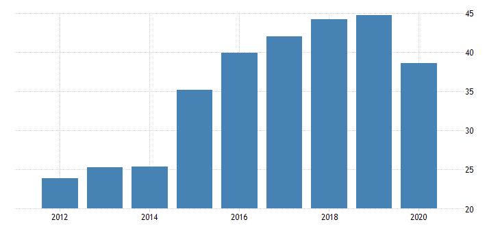 united states gross domestic product by industry private industries manufacturing durable goods manufacturing other transportation equipment manufacturing for alaska fed data